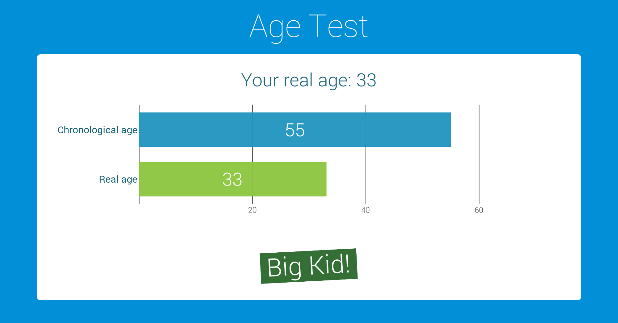 test your mental age discussionist